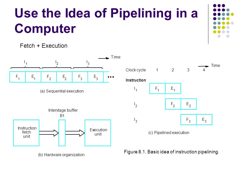 We must ensure that the results obtained when instructions are executed in a pipelined processor are identical to those obtained when the same instructions are executed sequentially.