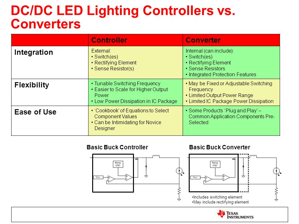 DC/DC LED Lighting Controllers vs.