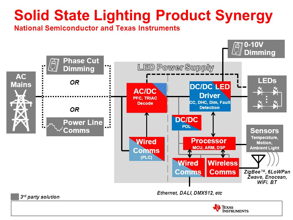 Solid State Lighting Product Synergy National Semiconductor and Texas Instruments AC Mains Phase Cut Dimming Power Line Comms OR 0-10V Dimming LEDs...