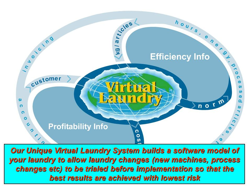 23 VL schema Our Unique Virtual Laundry System builds a software model of your laundry to allow laundry changes (new machines, process changes etc) to