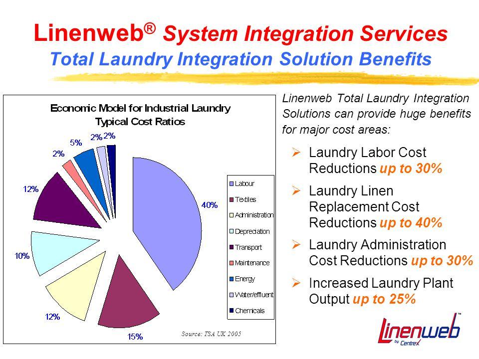28 Linenweb ® System Integration Services Total Laundry Integration Solution Benefits Linenweb Total Laundry Integration Solutions can provide huge be