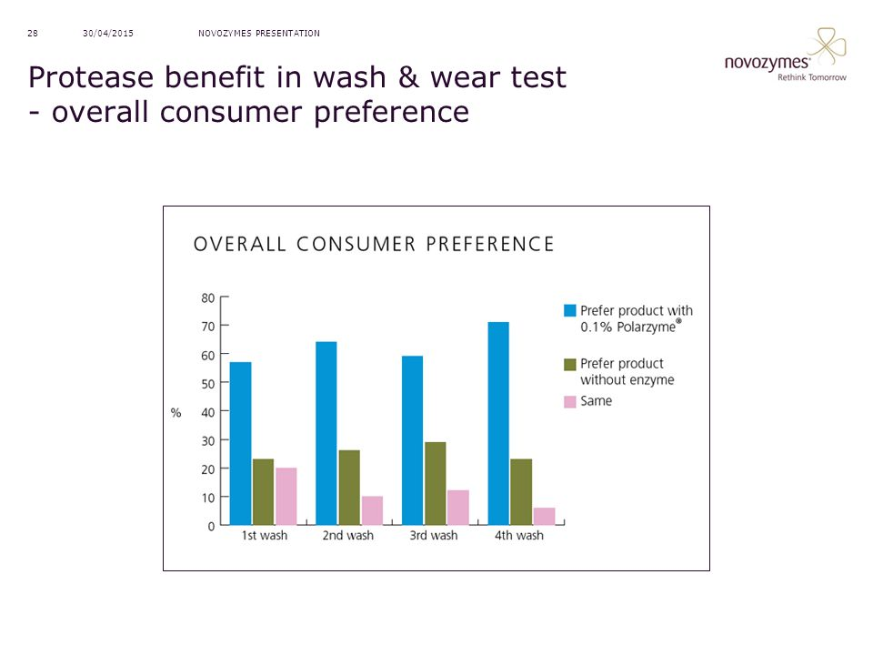 NOVOZYMES PRESENTATION30/04/201528 Protease benefit in wash & wear test - overall consumer preference
