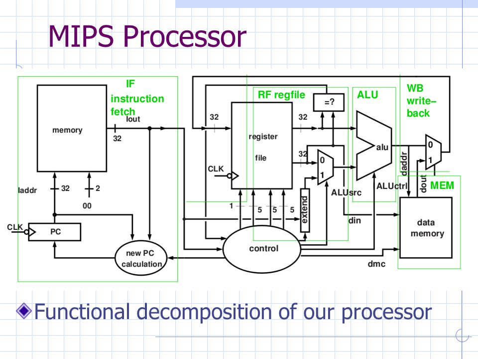 MIPS Processor Functional decomposition of our processor