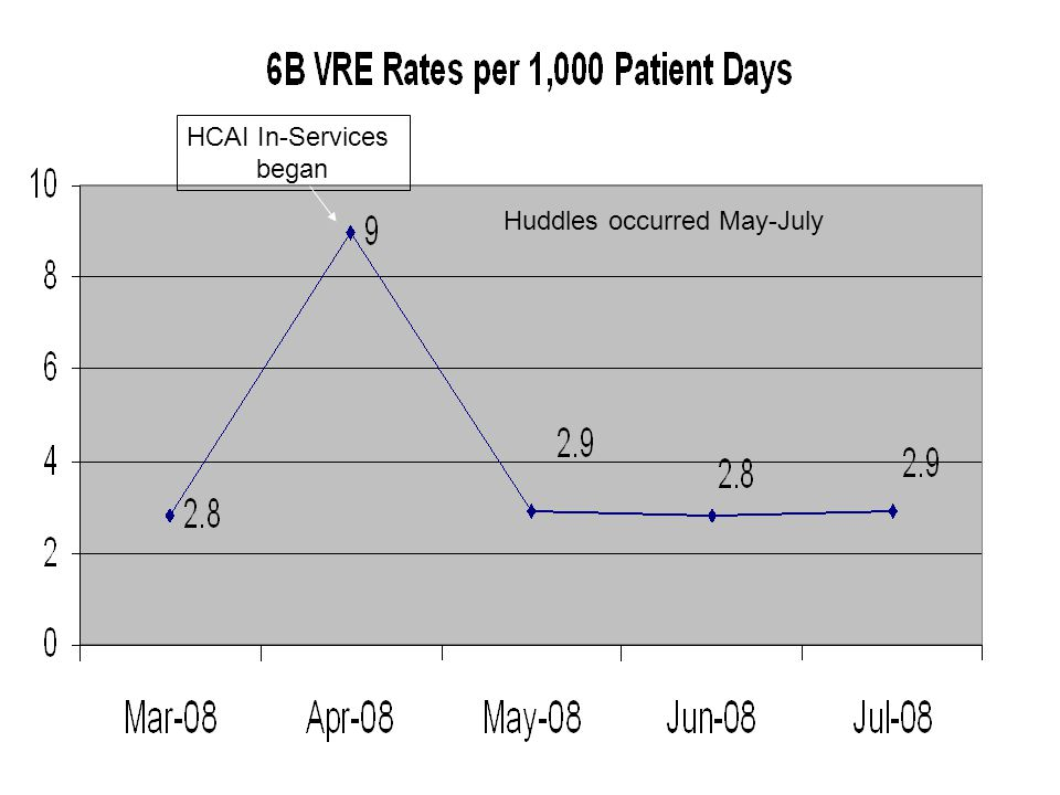HCAI In-Services began Huddles occurred May-July
