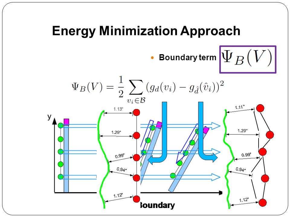 Boundary term Without BoundaryWith Boundary Energy Minimization Approach
