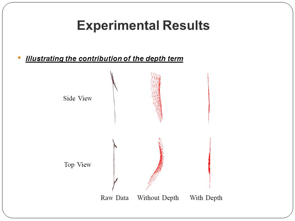 Experimental Results Illustrating the contribution of the depth term
