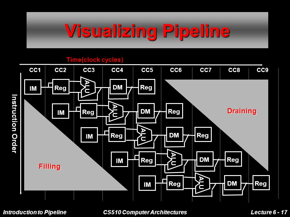 Introduction to PipelineCS510 Computer ArchitecturesLecture 6 - 17 Visualizing Pipeline IM Reg ALU DMReg IM Reg ALU DMReg IM Reg ALU DMReg IM Reg ALU DMReg IM Reg ALU DMReg Instruction Order Time(clock cycles) CC1 CC2 CC3 CC4 CC5 CC6 CC7 CC8 CC9 Filling Draining