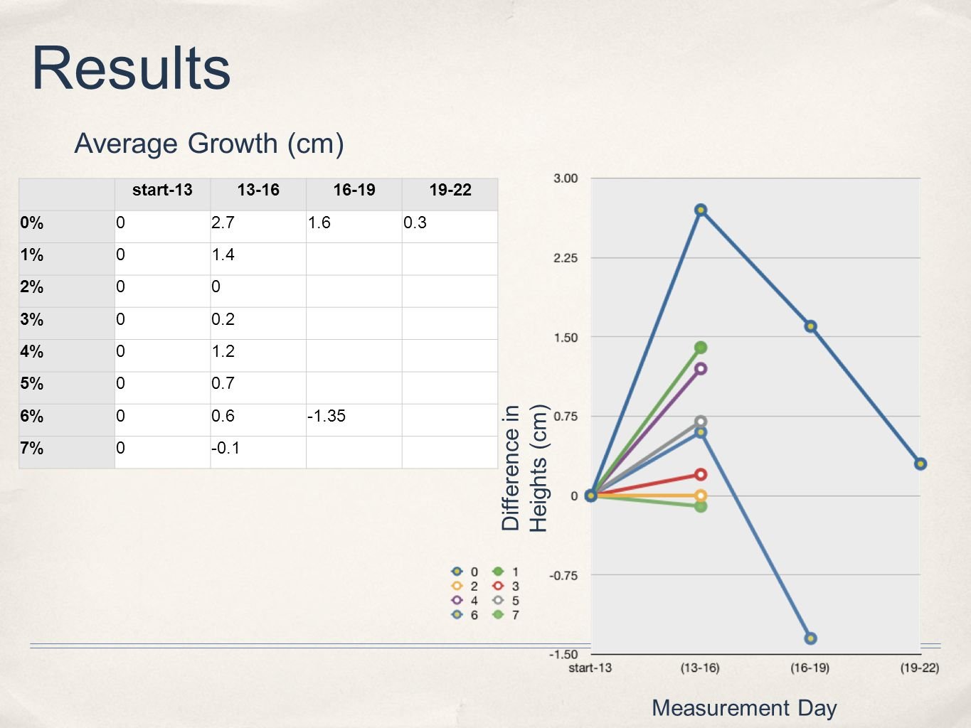 Average Growth (cm) Results Measurement Day Difference in Heights (cm) start-1313-1616-1919-22 0%02.71.60.3 1%01.4 2%00 3%00.2 4%01.2 5%00.7 6%00.6-1.35 7%0-0.1