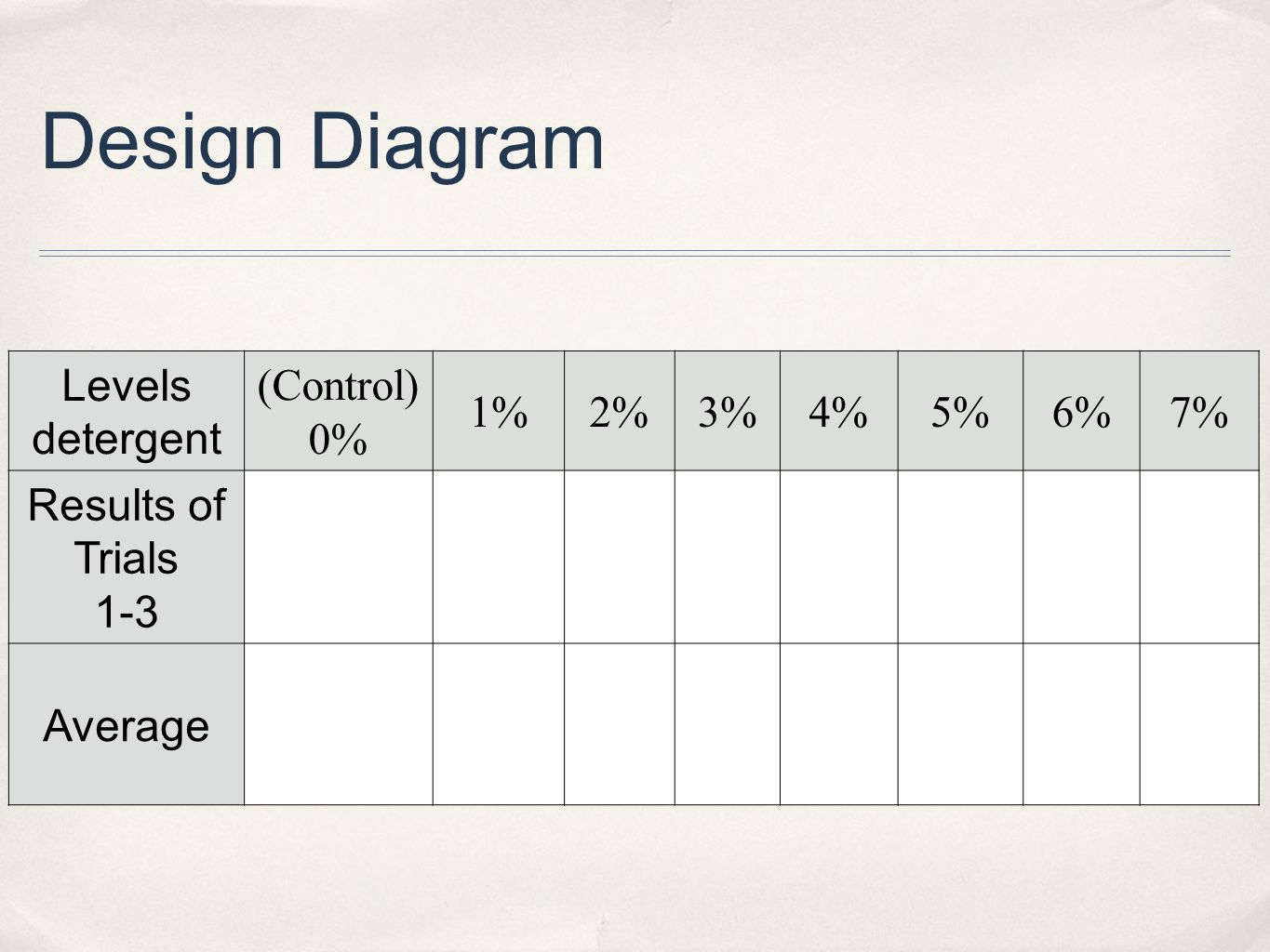 Design Diagram Levels detergent (Control) 0% 1%2%3%4%5%6%7% Results of Trials 1-3 Average