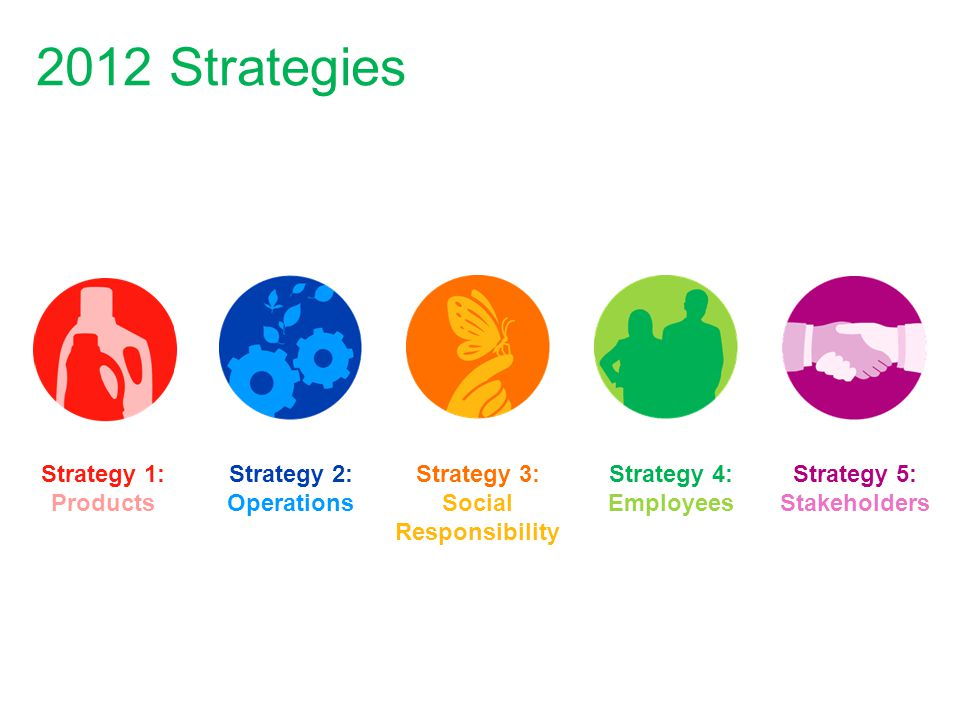 2012 Strategies Strategy 1: Products Strategy 2: Operations Strategy 3: Social Responsibility Strategy 4: Employees Strategy 5: Stakeholders