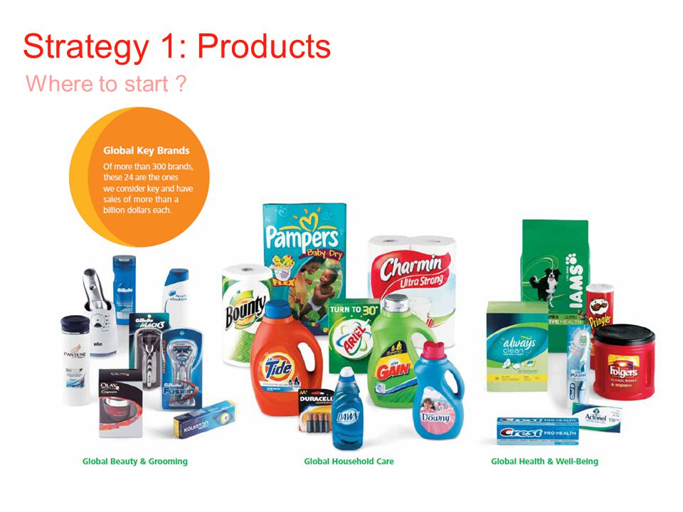 Strategy 1: Products Where to start ?