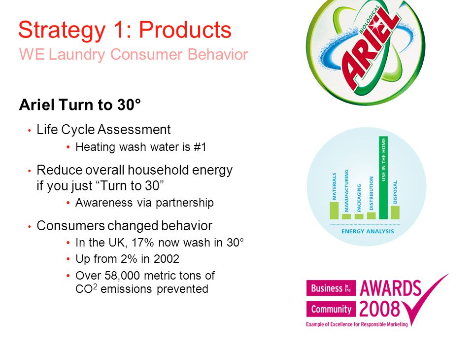 Strategy 1: Products Consumer Inspired Marked sustainability improvements 30-40% less energy and 50-60% less water during manufacturing Packaging reduced 14-45% versus previously available alternatives Half the number of trucks needed to transport Brand-leading behaviour change 47% of laundry consumers use Ariel at or below 30º C versus just 22% for other laundry brands New Product Innovation – Ariel Excel Gel