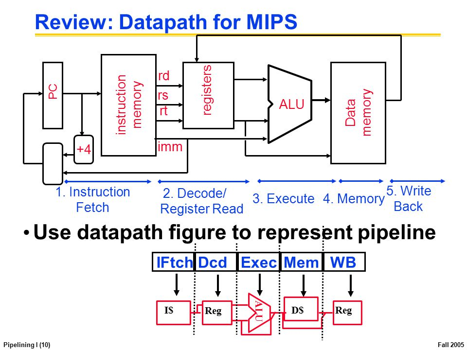 Pipelining I (10) Fall 2005 Review: Datapath for MIPS Use datapath figure to represent pipeline IFtchDcdExecMemWB ALU I$ Reg D$Reg PC instruction memo