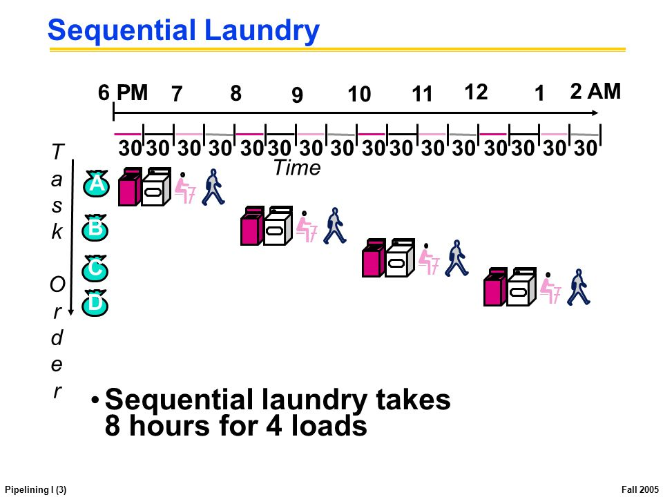 Pipelining I (3) Fall 2005 Sequential Laundry Sequential laundry takes 8 hours for 4 loads TaskOrderTaskOrder B C D A 30 Time 30 6 PM 7 8 9 10 11 12 1