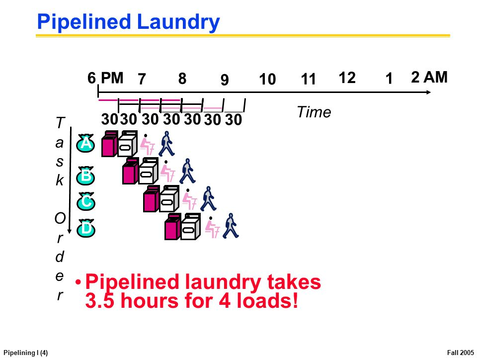Pipelining I (4) Fall 2005 Pipelined Laundry Pipelined laundry takes 3.5 hours for 4 loads! TaskOrderTaskOrder B C D A 12 2 AM 6 PM 7 8 9 10 11 1 Time