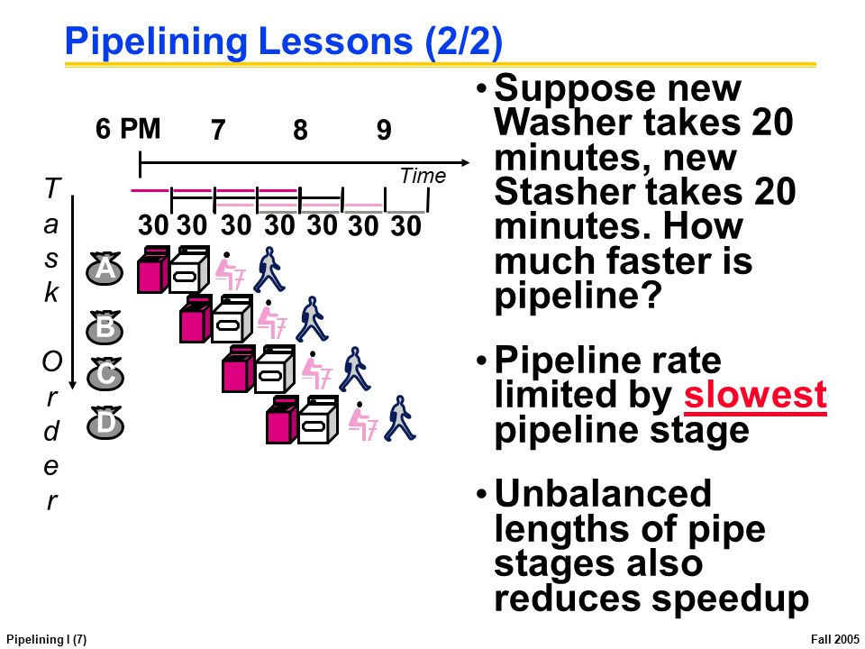 Pipelining I (7) Fall 2005 Pipelining Lessons (2/2) Suppose new Washer takes 20 minutes, new Stasher takes 20 minutes. How much faster is pipeline? Pi