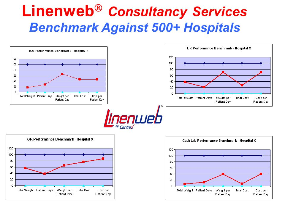 Linenweb  Consultancy Services Benchmark Against 500+ Hospitals