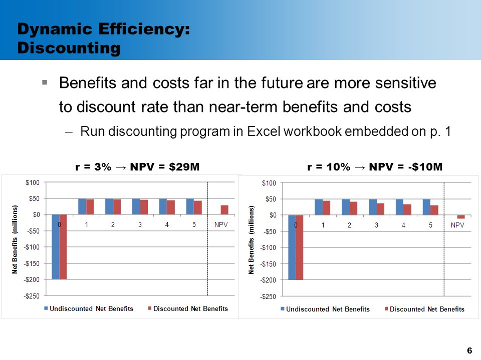 Dynamic Efficiency: Discounting  When costs are incurred up front and benefits occur in the future, low discount rates result in higher NPVs than high discount rates 7 Relationship between Discount Rate and NPV with Upfront Costs and Future Benefits