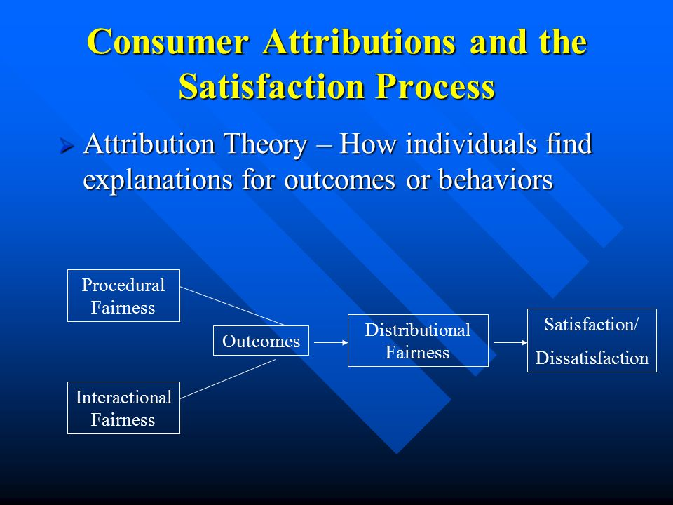 Consumer Attributions and the Satisfaction Process  Attribution Theory – How individuals find explanations for outcomes or behaviors Procedural Fairness Interactional Fairness Outcomes Distributional Fairness Satisfaction/ Dissatisfaction