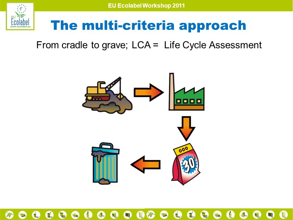 EU Ecolabel Workshop 2011 The multi-criteria approach From cradle to grave; LCA = Life Cycle Assessment