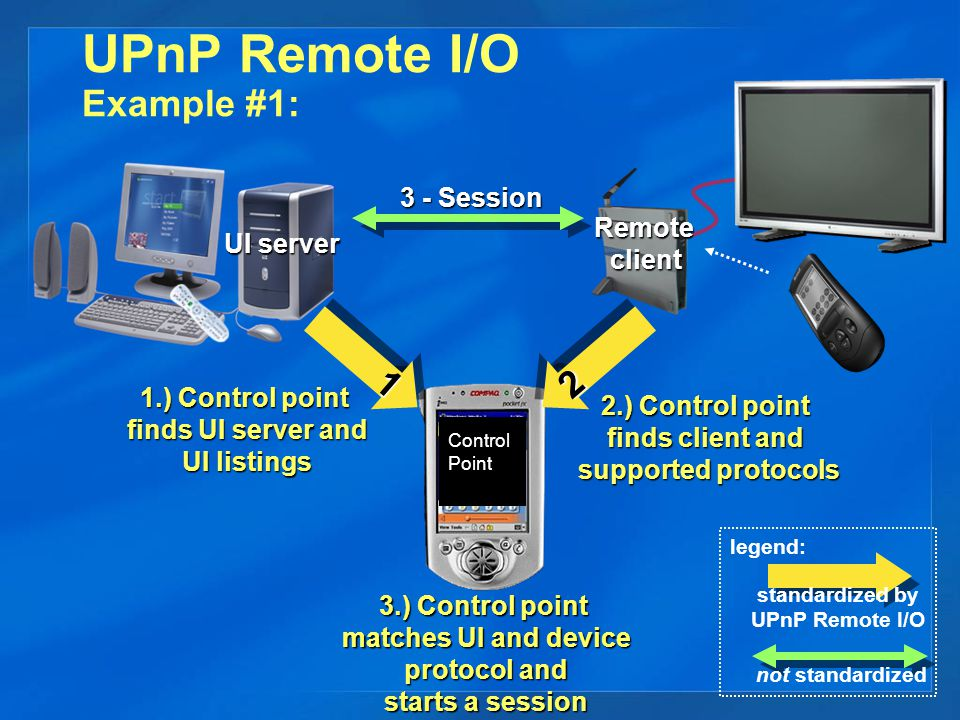 UPnP Remote I/O Example #2: Laundry finished Any UPnP Control Point Remoteclient standardized by UPnP Remote I/O legend: Remoteclient 11 1.) Finds Remote I/O clients 11 2.) DisplayMessage ( Laundry finished ) Laundry finished 22 22 Laundry finished