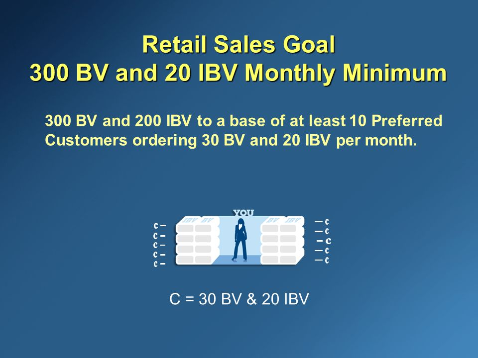 Retail Sales Goal 300 BV and 20 IBV Monthly Minimum 300 BV and 200 IBV to a base of at least 10 Preferred Customers ordering 30 BV and 20 IBV per month.