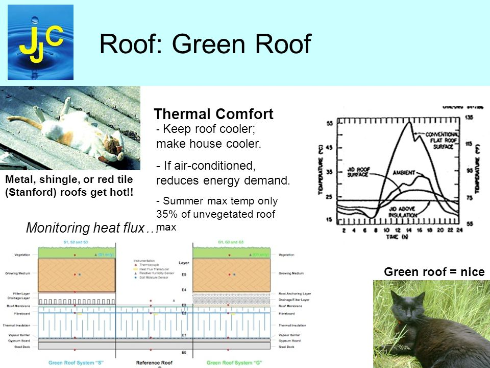Roof: Green Roof Thermal Comfort Metal, shingle, or red tile (Stanford) roofs get hot!.