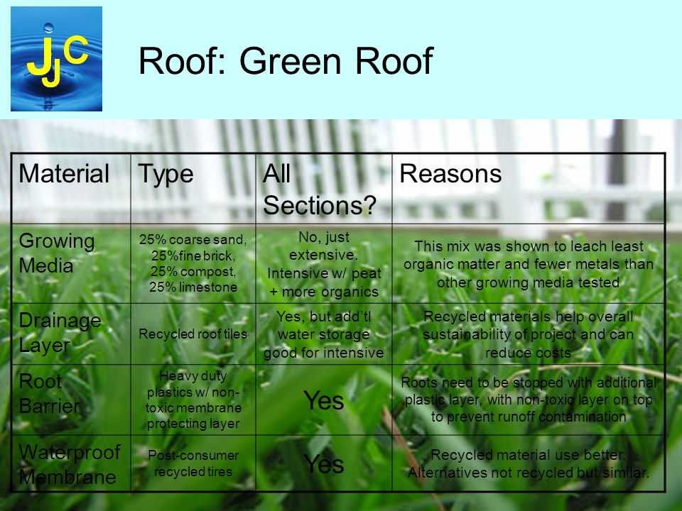 Roof: Green Roof MaterialTypeAll Sections.
