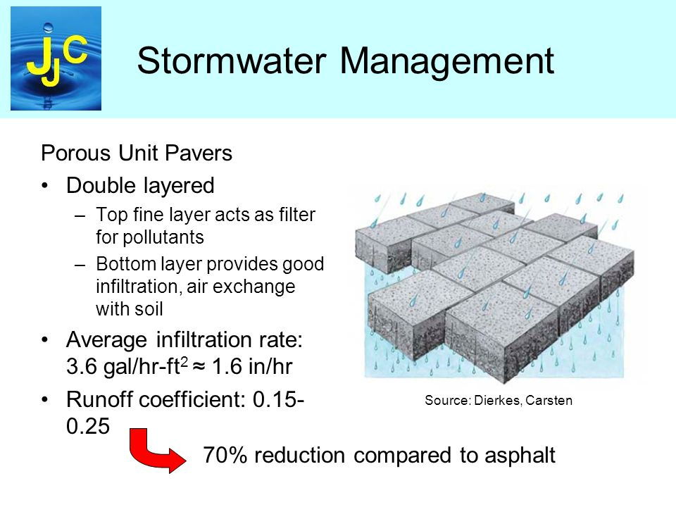 Stormwater Management Porous Unit Pavers Double layered –Top fine layer acts as filter for pollutants –Bottom layer provides good infiltration, air exchange with soil Average infiltration rate: 3.6 gal/hr-ft 2 ≈ 1.6 in/hr Runoff coefficient: 0.15- 0.25 Source: Dierkes, Carsten 70% reduction compared to asphalt