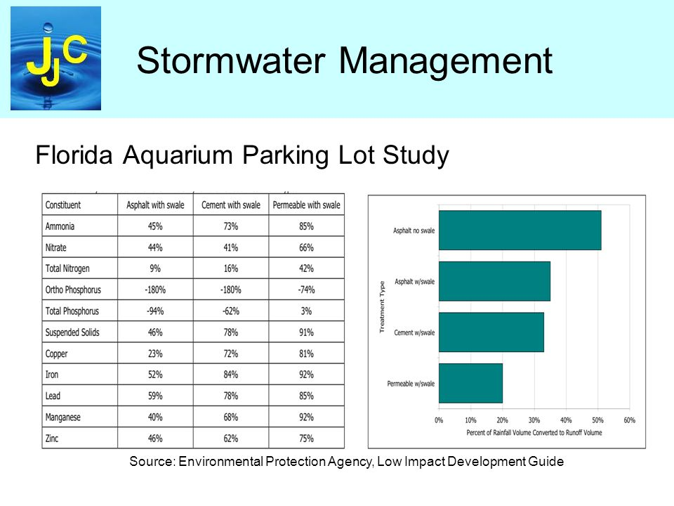 Stormwater Management Florida Aquarium Parking Lot Study Source: Environmental Protection Agency, Low Impact Development Guide