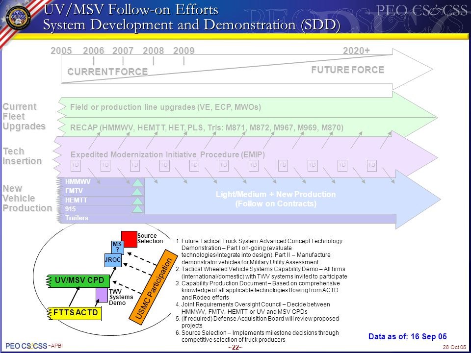 28 Oct 05 ~APBI ~22~ UV/MSV Follow-on Efforts System Development and Demonstration (SDD) Light/Medium + New Production (Follow on Contracts) CURRENT F