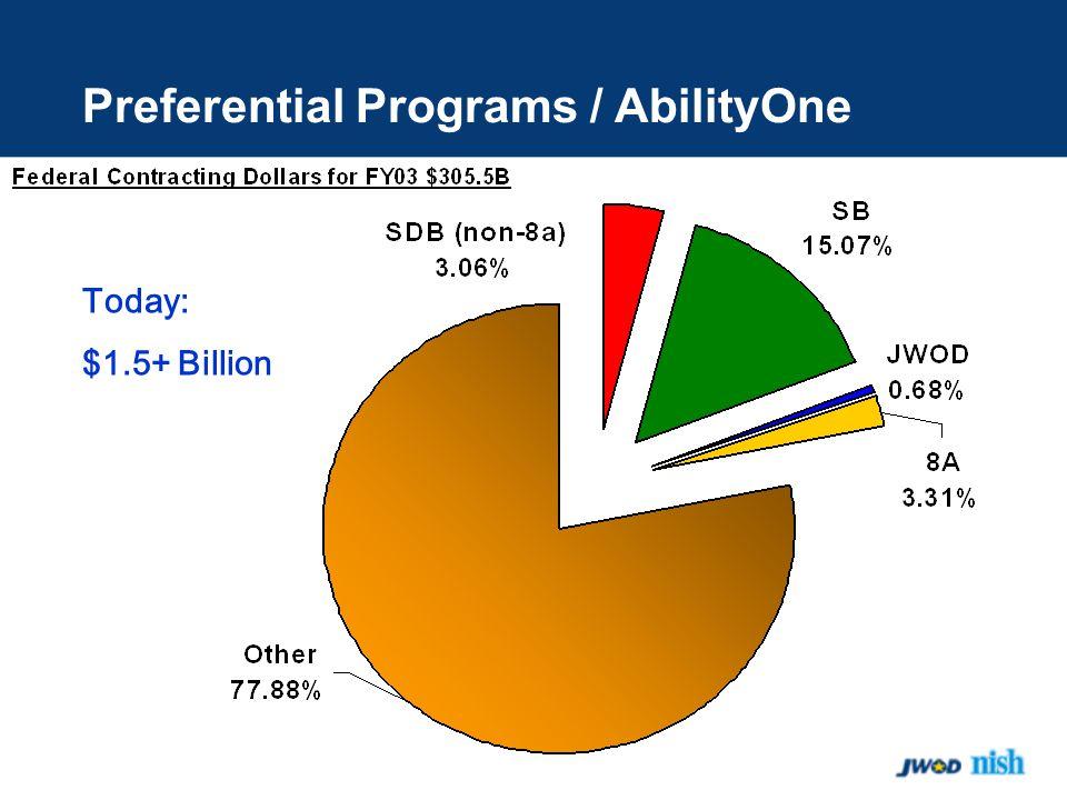 Preferential Programs / AbilityOne Today: $1.5+ Billion