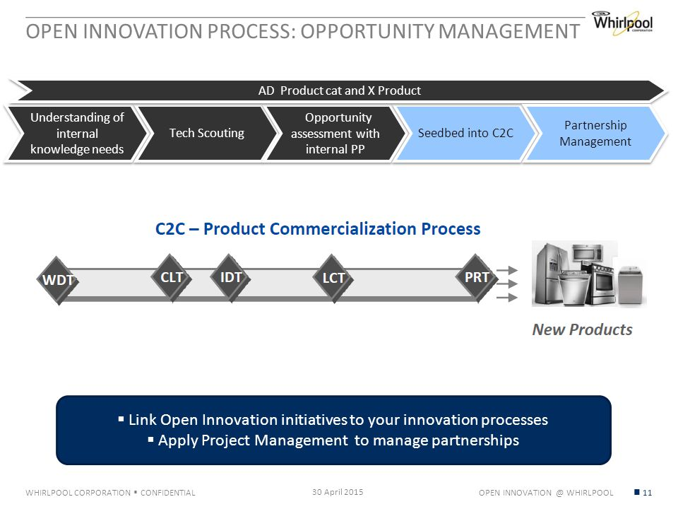 WHIRLPOOL CORPORATION  CONFIDENTIAL OPEN INNOVATION PROCESS: OPPORTUNITY MANAGEMENT 30 April 2015 11 Understanding of internal knowledge needs Tech Scouting Opportunity assessment with internal PP Seedbed into C2C AD Product cat and X Product Partnership Management  Link Open Innovation initiatives to your innovation processes  Apply Project Management to manage partnerships OPEN INNOVATION @ WHIRLPOOL