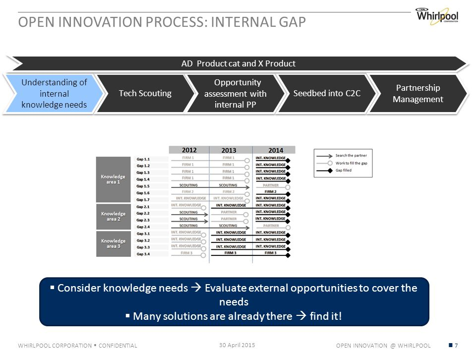 WHIRLPOOL CORPORATION  CONFIDENTIAL OPEN INNOVATION PROCESS: INTERNAL GAP 30 April 2015 7 Understanding of internal knowledge needs Tech Scouting Opportunity assessment with internal PP Seedbed into C2C AD Product cat and X Product Partnership Management  Consider knowledge needs  Evaluate external opportunities to cover the needs  Many solutions are already there  find it.