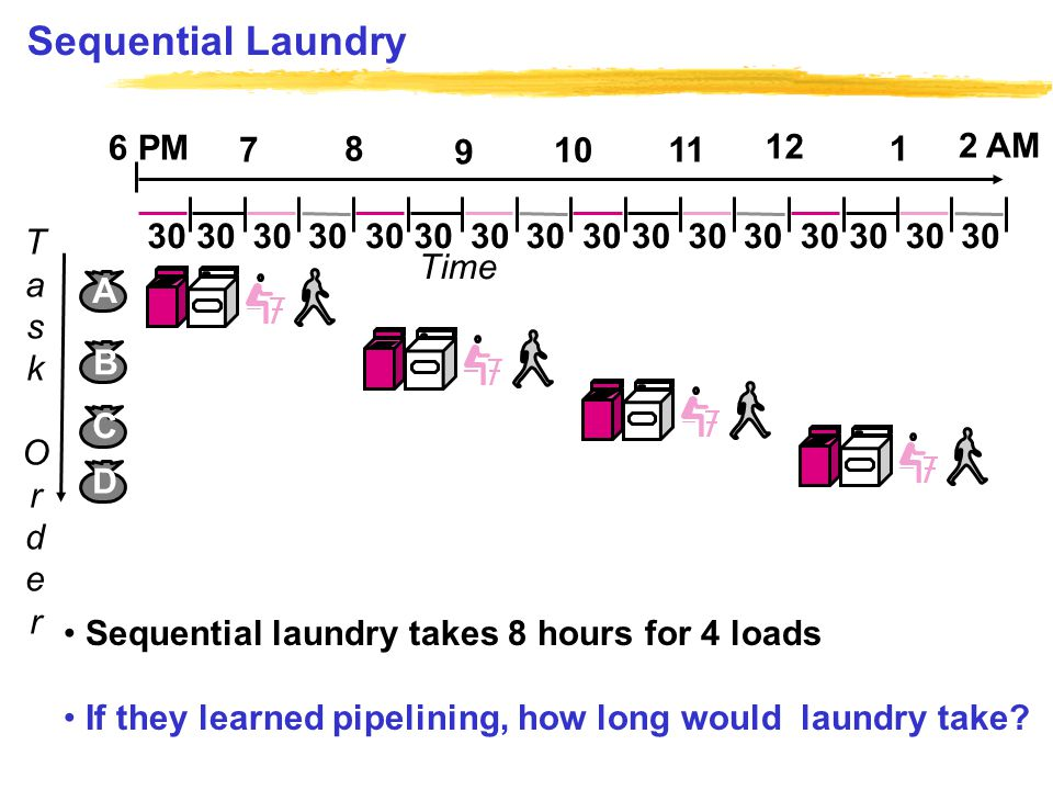 Sequential Laundry 30 TaskOrderTaskOrder B C D A Time 30 6 PM 7 8 9 10 11 12 1 2 AM Sequential laundry takes 8 hours for 4 loads If they learned pipelining, how long would laundry take