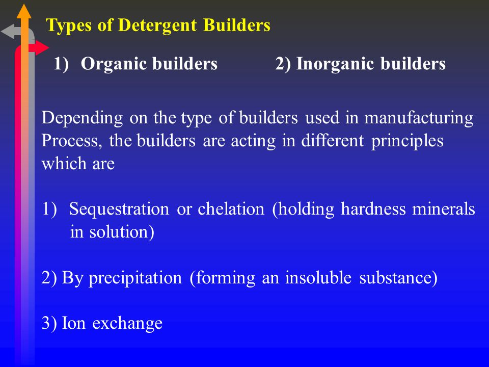 Types of Detergent Builders 1)Organic builders 2) Inorganic builders Depending on the type of builders used in manufacturing Process, the builders are acting in different principles which are 1)Sequestration or chelation (holding hardness minerals in solution) 2) By precipitation (forming an insoluble substance) 3) Ion exchange