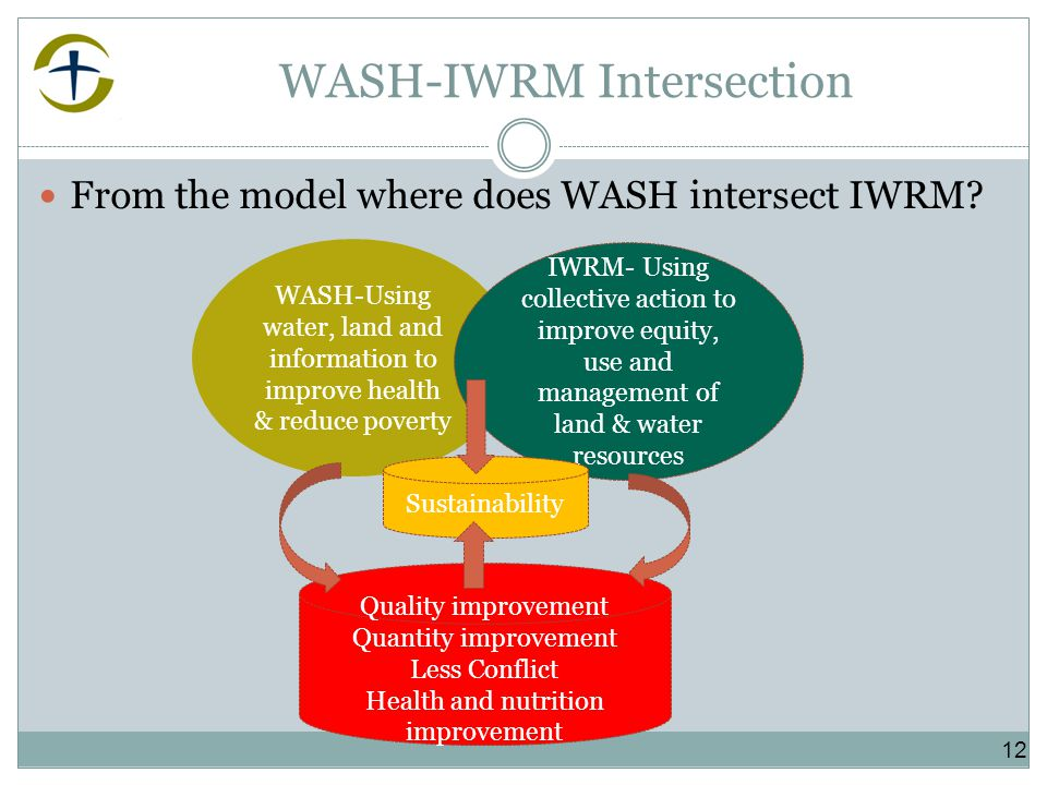 WASH-IWRM Intersection From the model where does WASH intersect IWRM.