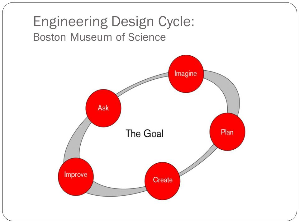 Engineering Design Cycle: Boston Museum of Science