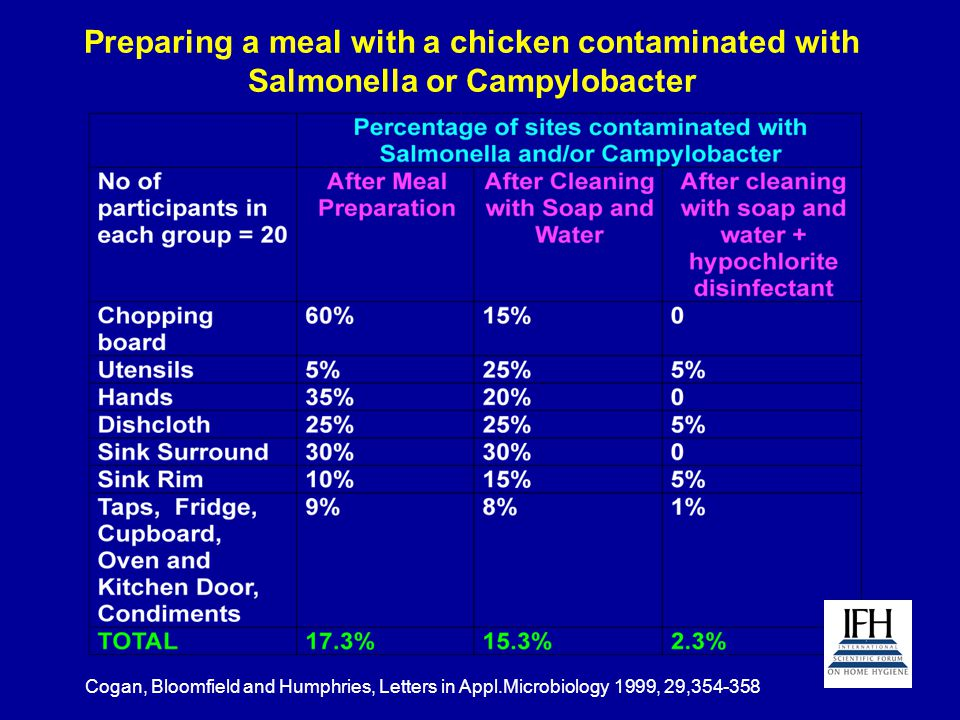 Preparing a meal with a chicken contaminated with Salmonella or Campylobacter Cogan, Bloomfield and Humphries, Letters in Appl.Microbiology 1999, 29,3