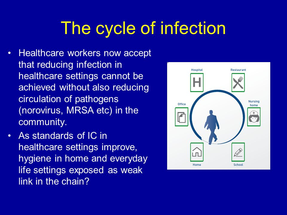 The cycle of infection Healthcare workers now accept that reducing infection in healthcare settings cannot be achieved without also reducing circulati