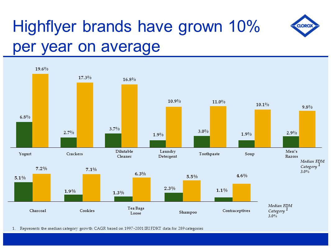 Highflyer brands have grown 10% per year on average 1.