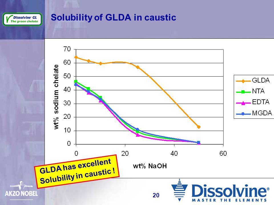 Solubility of GLDA in caustic GLDA has excellent Solubility in caustic ! 20