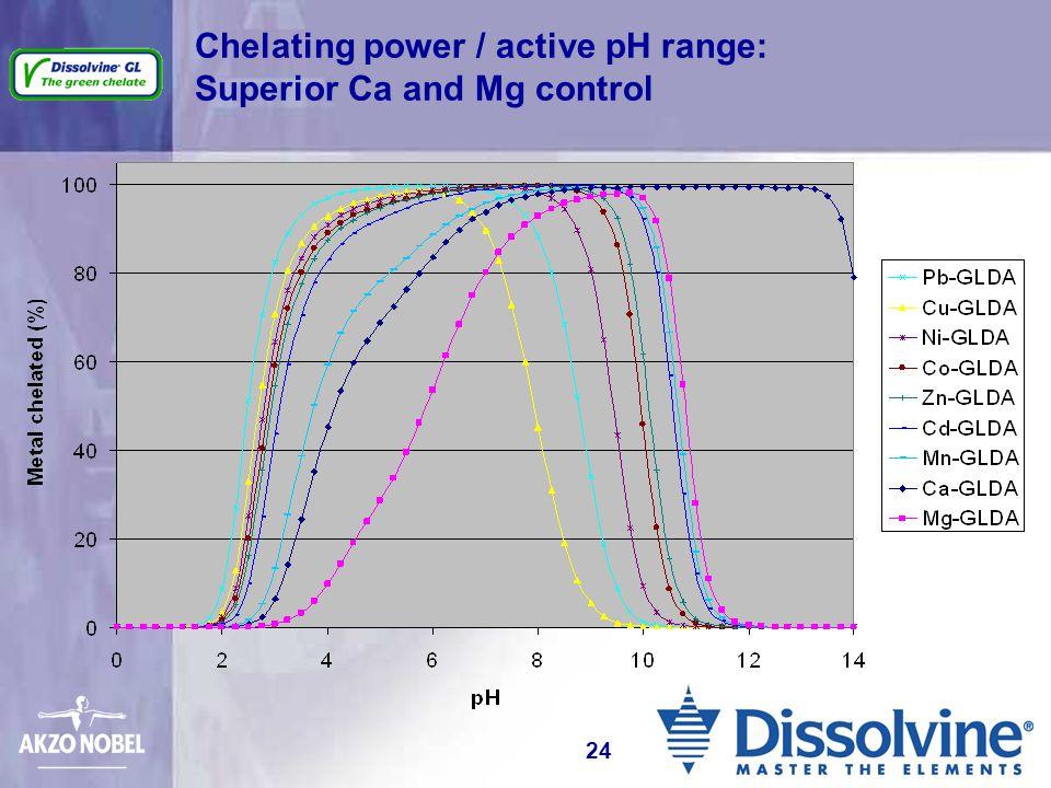 Chelating power / active pH range: Superior Ca and Mg control 24
