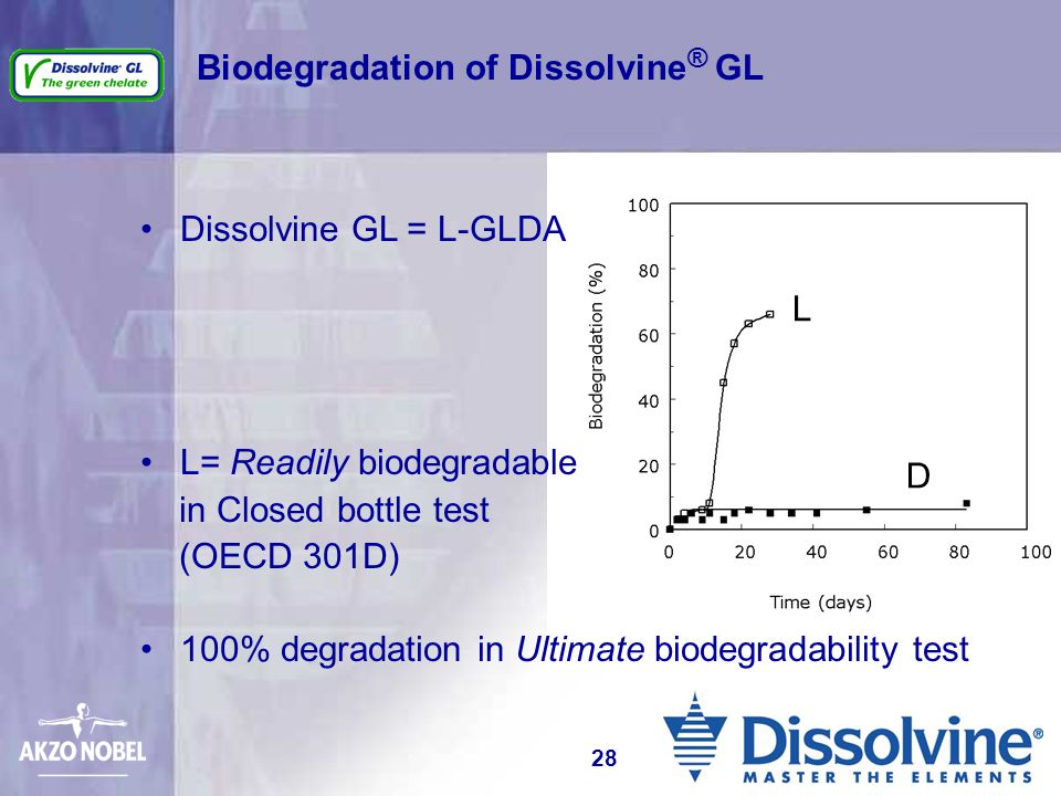Biodegradation of Dissolvine ® GL Dissolvine GL = L-GLDA L= Readily biodegradable in Closed bottle test (OECD 301D) 100% degradation in Ultimate biode