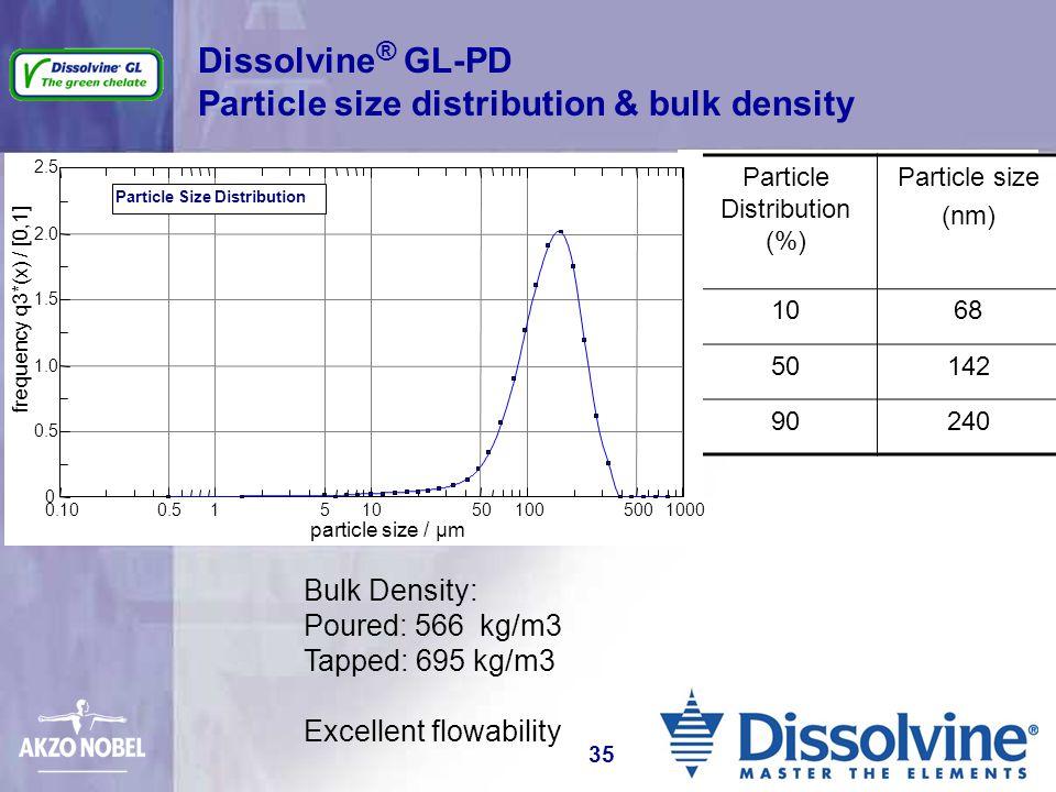 Dissolvine ® GL-PD Particle size distribution & bulk density Particle Distribution (%) Particle size (nm) 1068 50142 90240 Bulk Density: Poured: 566 k