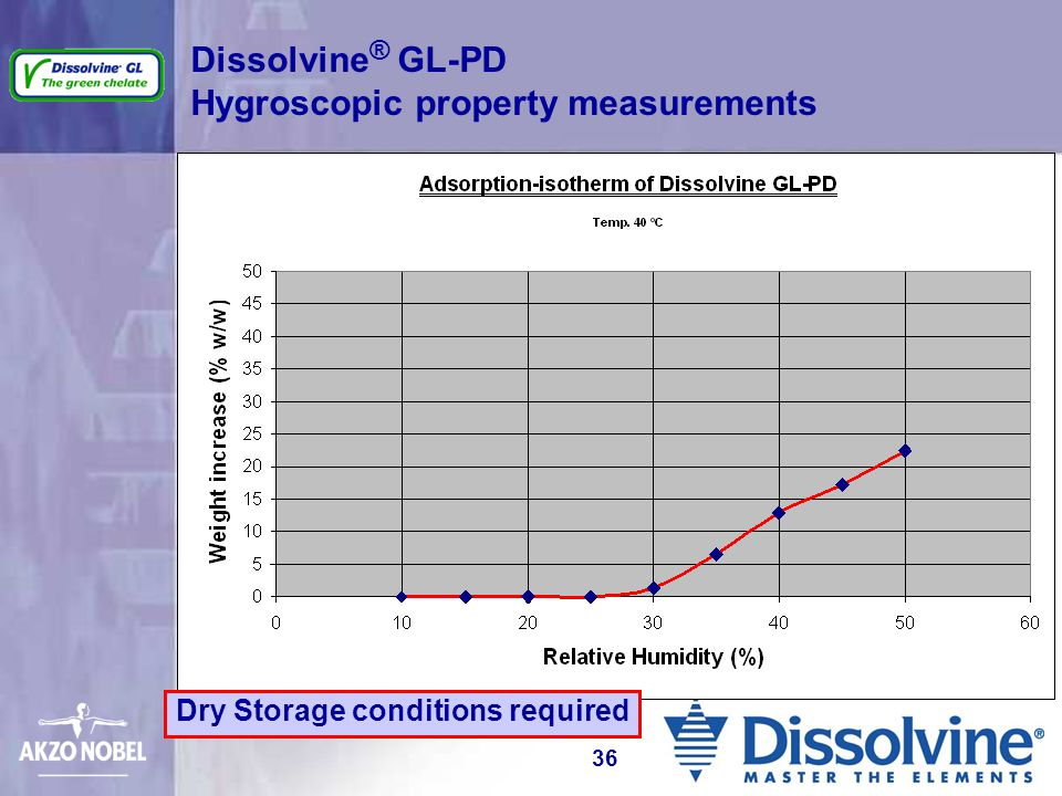 Dissolvine ® GL-PD Hygroscopic property measurements Dry Storage conditions required 36