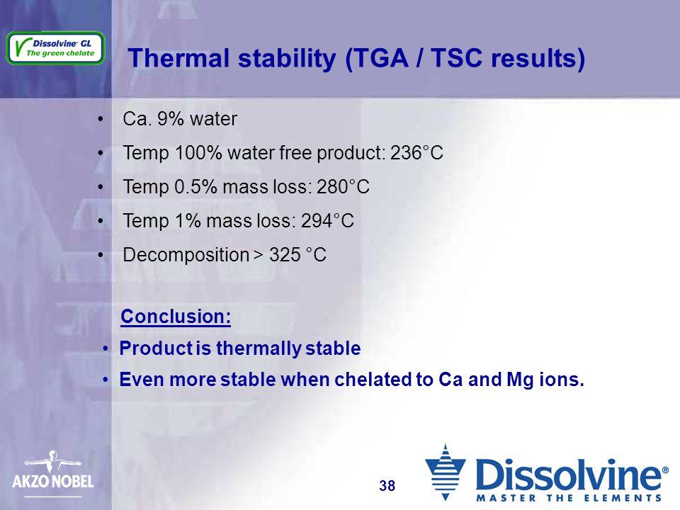 Thermal stability (TGA / TSC results) Ca. 9% water Temp 100% water free product: 236°C Temp 0.5% mass loss: 280°C Temp 1% mass loss: 294°C Decompositi