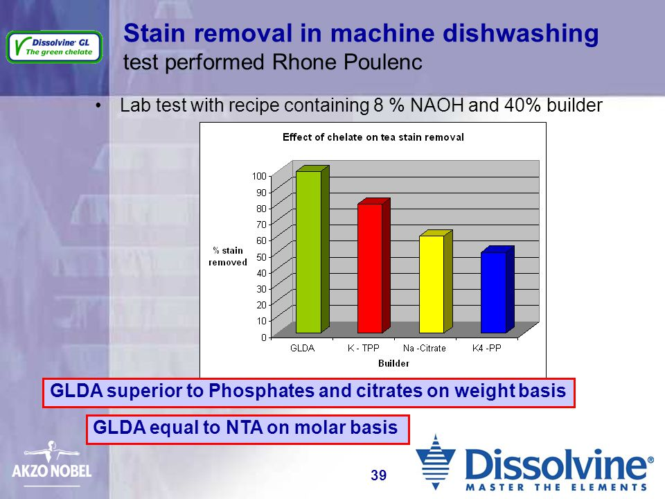 Stain removal in machine dishwashing test performed Rhone Poulenc Lab test with recipe containing 8 % NAOH and 40% builder GLDA superior to Phosphates