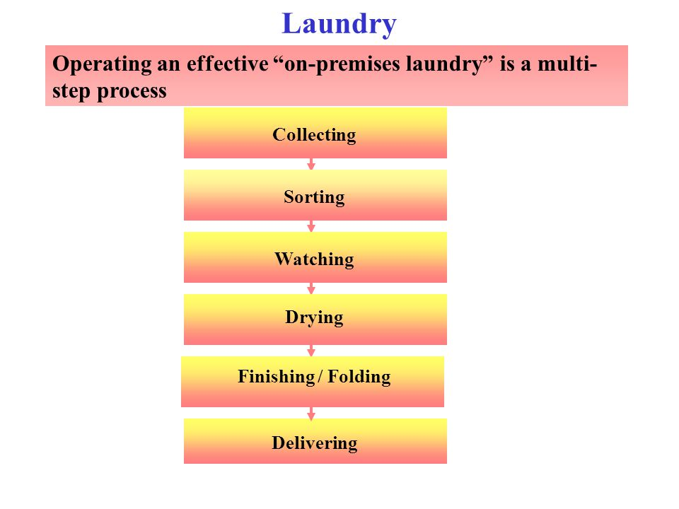 "Collecting Operating an effective ""on-premises laundry"" is a multi- step process Laundry Delivering SortingWatching Drying Finishing / Folding"