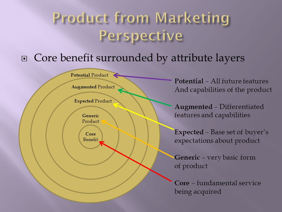  Core benefit surrounded by attribute layers Expected Product Generic Product Core Benefit Expected Product Augmented Product Potential Product Potential – All future features And capabilities of the product Augmented – Differentiated features and capabilities Expected – Base set of buyer's expectations about product Generic – very basic form of product Core – fundamental service being acquired